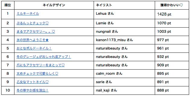 2015年12月ネイルブック人気ネイルデザインランキングTOP10