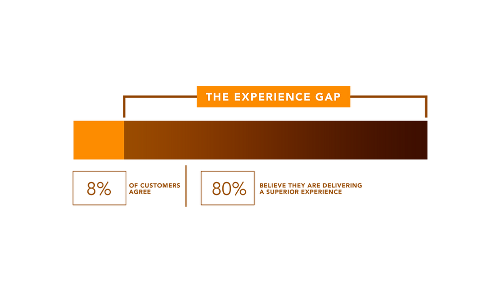 Experience Gap