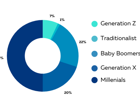 6 Ways to Engage Your Multigenerational Workforce in Wellness