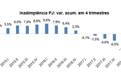 Inadimplência das empresas cai 14,2% em 2018, diz Boa Vista