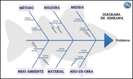 Espinha de Peixe, Diagrama de Ishikawa