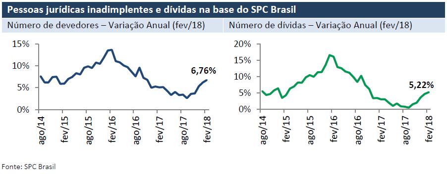 Sacadas de Cobrança, Dicas de Cobrança, Taxa de Inadimplência Brasil