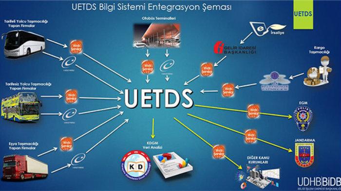 uetds-entegrasyon-700x394