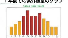 夏に乾燥する原因と対策①