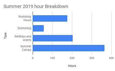 Summer 2019 hour Breakdown (1).png