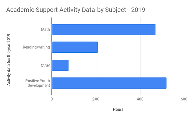 Academic Support Activity Data by Subjec