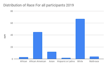 Distribution of Race For all participant