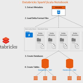 Azure Databricks Delta - Automate the loading and creation of Tables