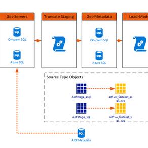 Data Factory Ingestion Framework: Part 1 - Schema Loader