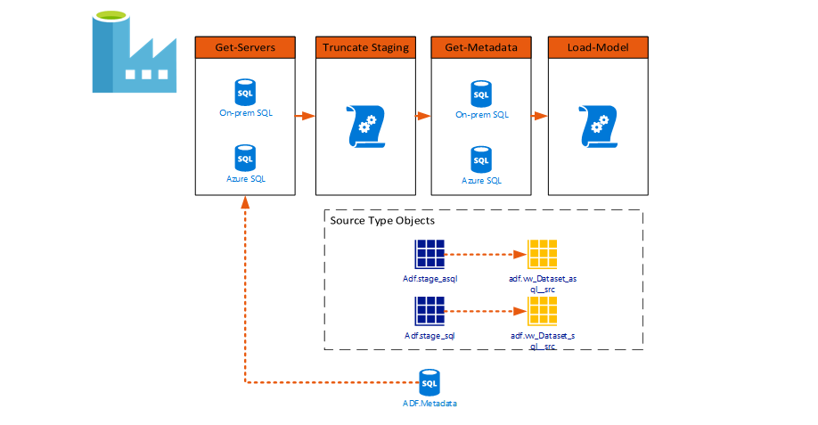 How to Copy Multiple Tables in Azure Data Factory
