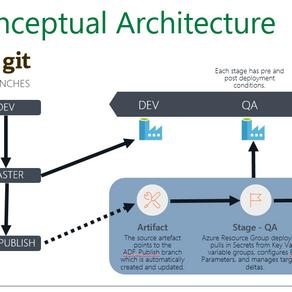 Azure Data Factory CICD
