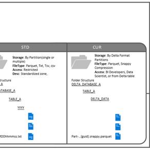 Azure Databricks Architecture on Data Lake