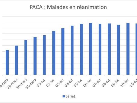 Covid 19 : malades en réanimation en PACA