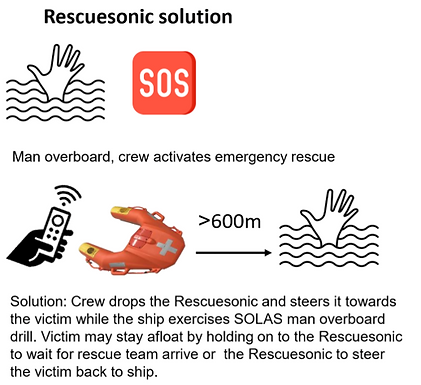 Rescuesonic Method.png