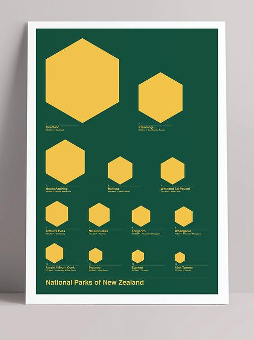 STATS: NATIONAL PARKS