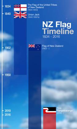 NZ Flag Timeline