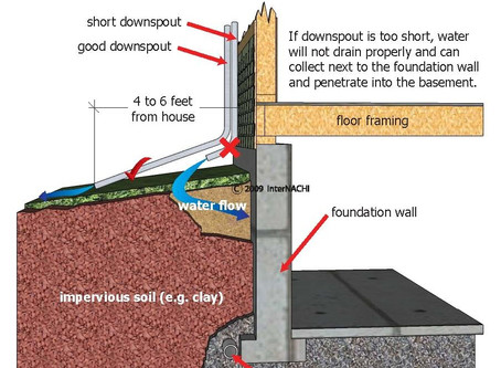 When it comes to downspout extensions, are you coming up short?