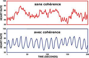 pouls_avec_cohérence_sans_cohérence.jpg