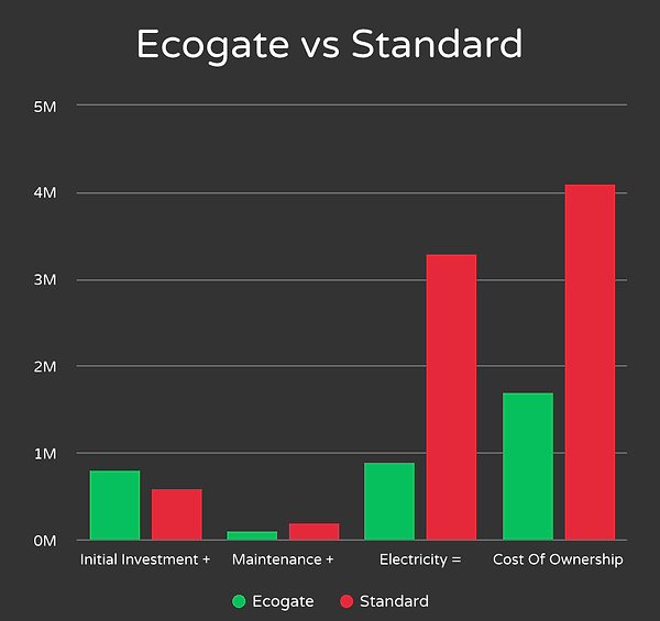 Ecogate vs Standard Graph