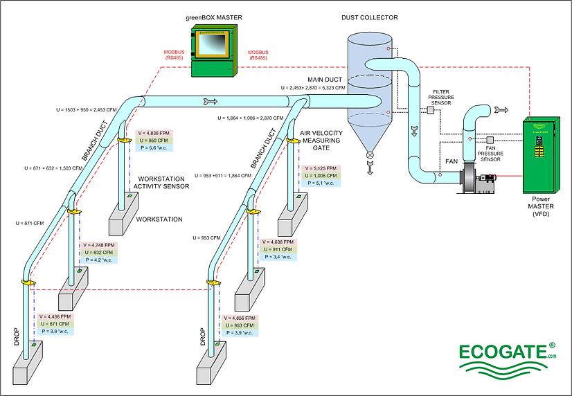 Ecogate System Diagram