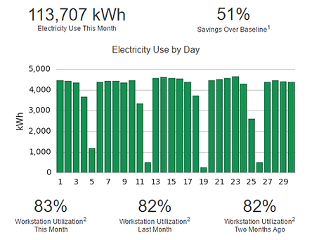 andersen-cg-electricity-use-by-day-470p.