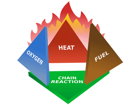 What is the Fire Triangle