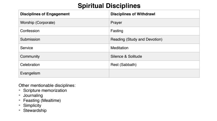 Sermon Study Notes: Disciplines of Formation