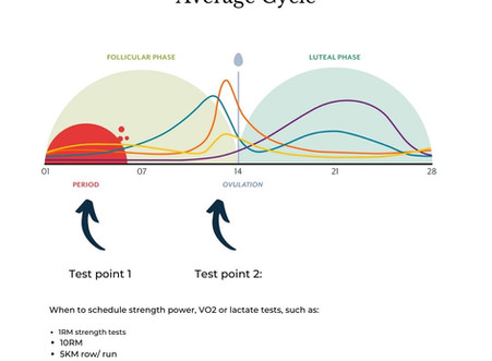 When to test: considerations  for the natural and birth control cycle