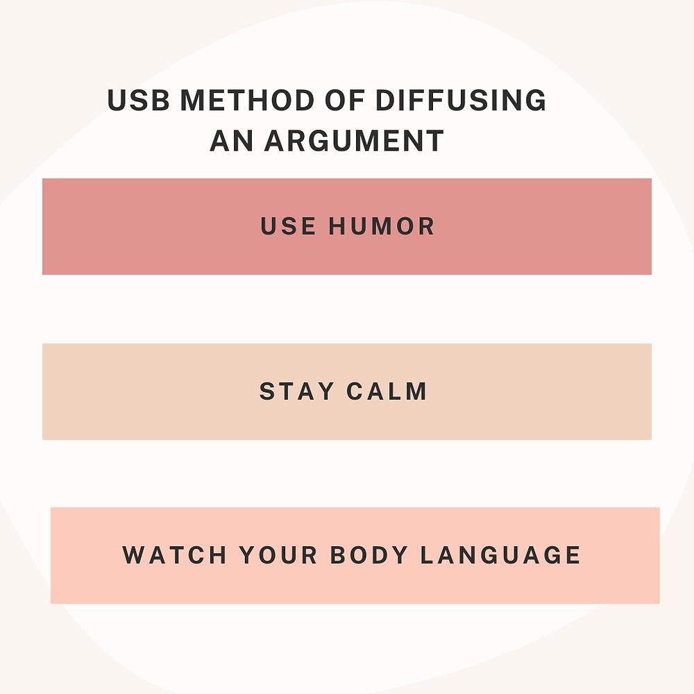 USB Method of Arguing graphic
