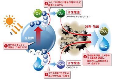 光触媒の仕組み図