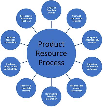 CIRC4Life Interoperability Layer develop