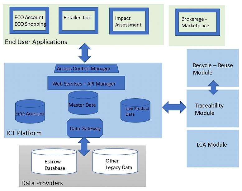 A new flexible ICT platform -3.png