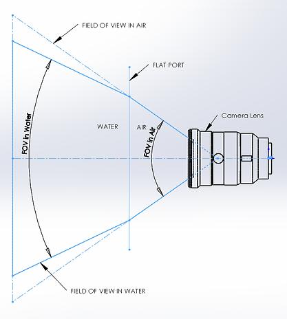 FOV-Air-Eau-Subspace.png