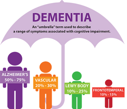 Adult Foster Care Home - types of dementia