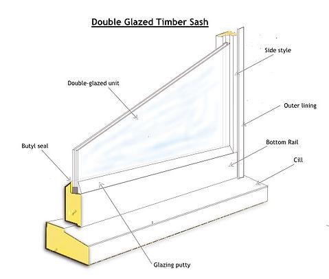 Secondary Glazin Dorset