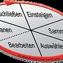 der-moderationszyklus.png