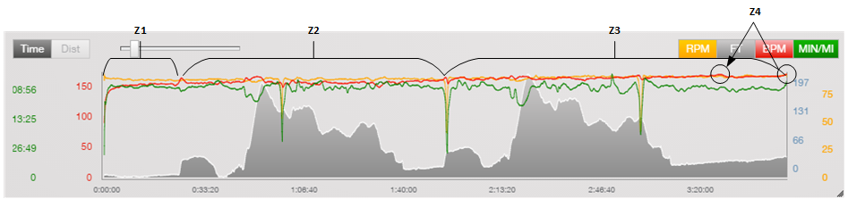 Course profile with heart rate and pace data