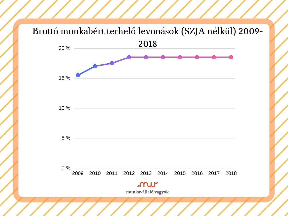 Bruttó munkabért terhelő levonások 2009-2018