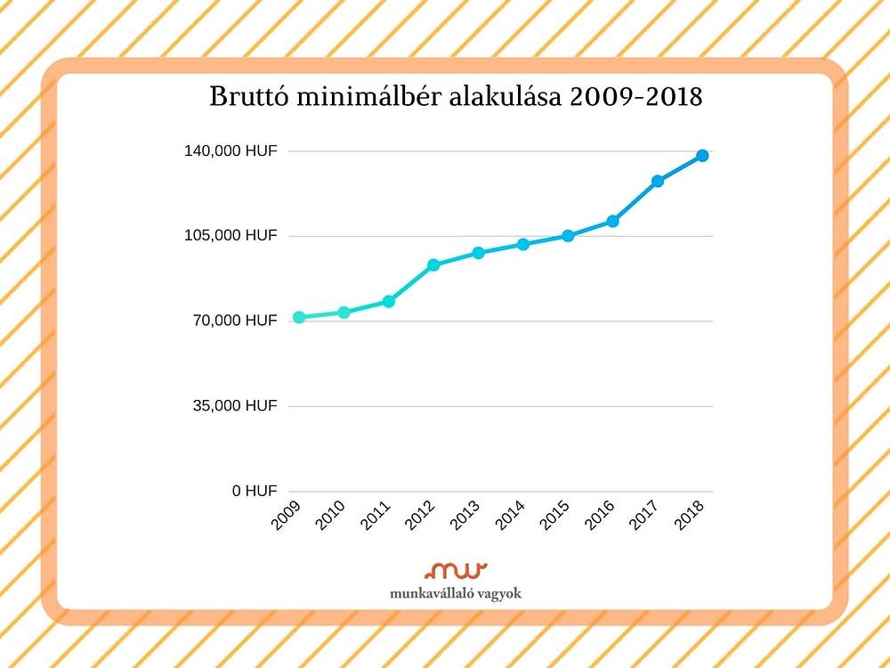 Bruttó kötelező legkisebb alapbér 2009-2018