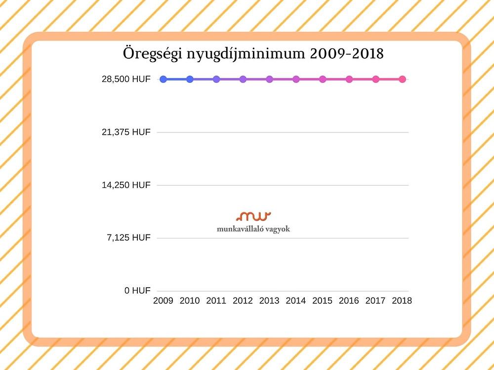Öregséginyugdíjminimum 2009-2018