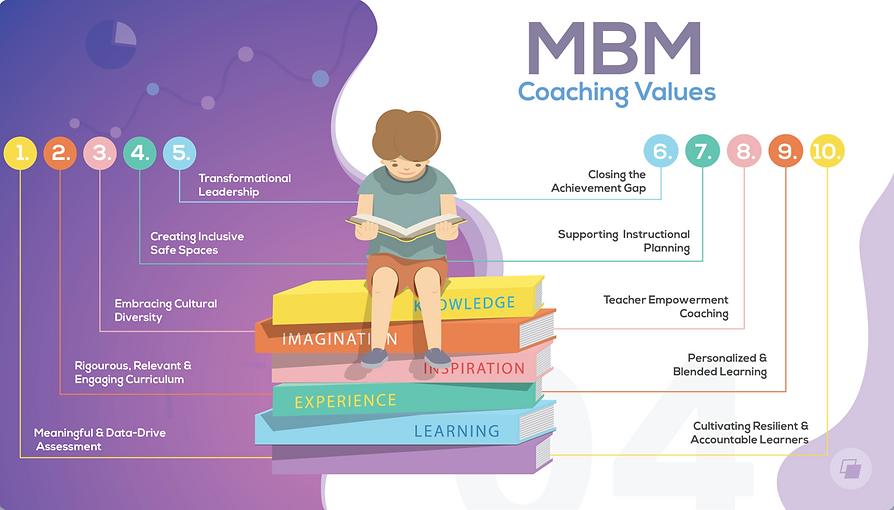 MBM Coaching Values.png