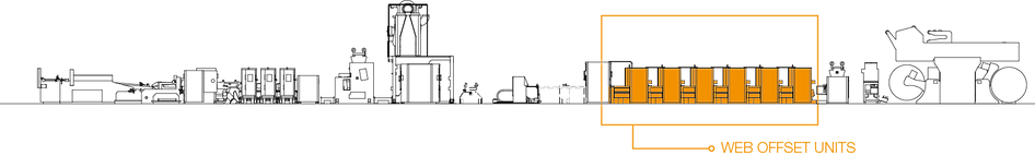 Web Offset Units