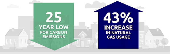 25 year low for carbon emissions. 43% increase of natural gas usage.