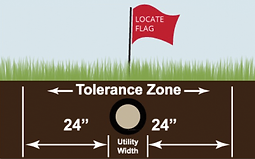 "Tolerance Zone of a utility line is 24"" on either side"
