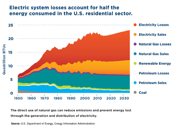 Electric system losses account for half the energy consumed in the U.S. residential sector.