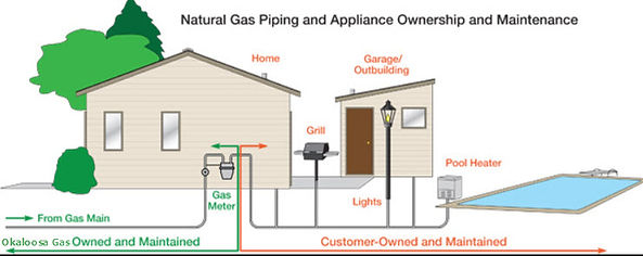 A home's natural gas lines