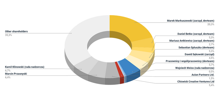 Struktura akcjonariatu_2021.04.08.png