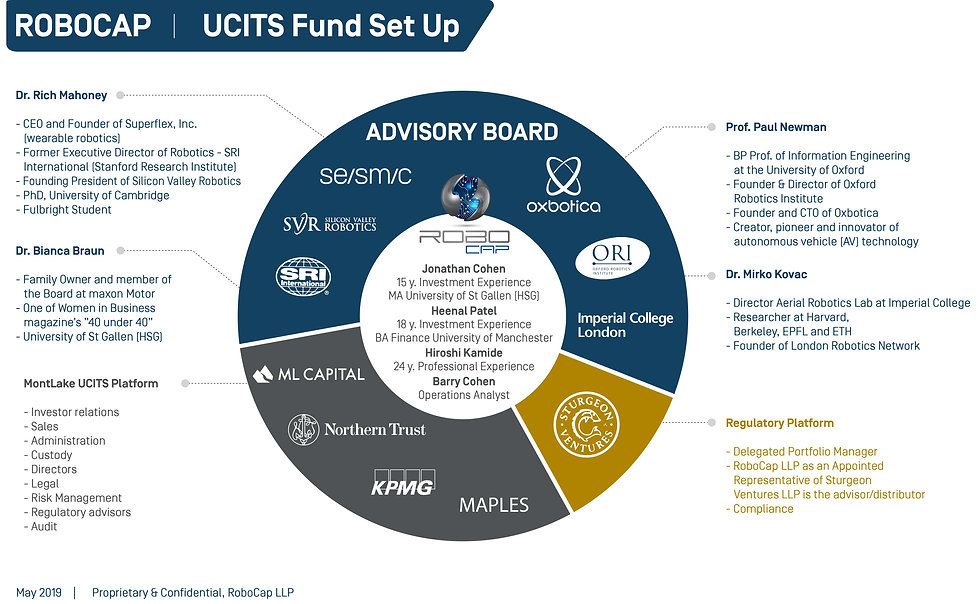 Robocap_UCITS_Fund_SetUp.jpg