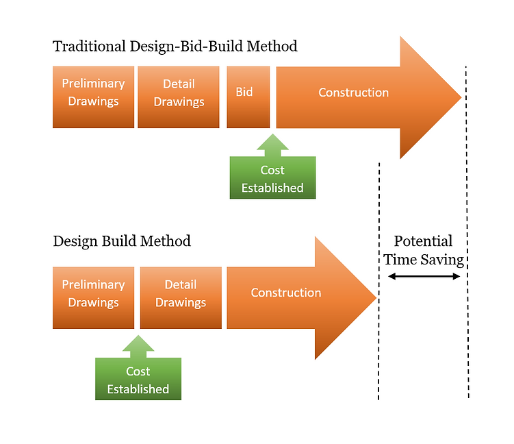 design build method chart created by CBG