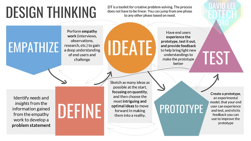 Design Thinking Overview.png